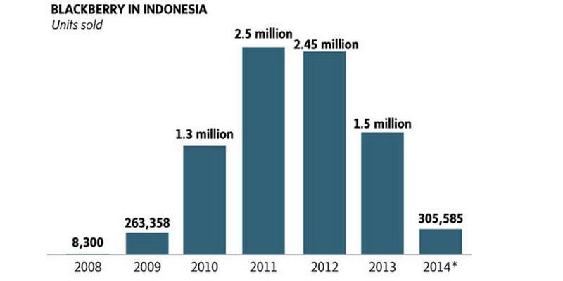 https: img-o.okeinfo.net content 2014 11 10 57 1063541 blackberry-ditinggalkan-penggemarnya-di-indonesia-WYiBmYSkHC.jpg