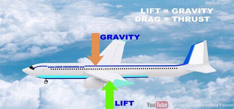https: img-o.okeinfo.net content 2015 10 22 56 1236523 penjelasan-ilmiah-bagaimana-pesawat-bisa-terbang-6pKLEbnotZ.jpg