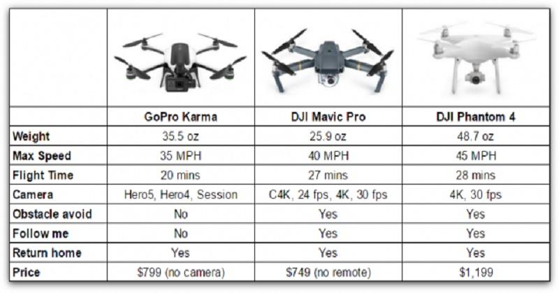 https: img-o.okeinfo.net content 2016 09 28 92 1501118 drone-lipat-dji-mavic-vs-gopro-karma-siapa-lebih-tangguh-CECpxZKaQA.jpg