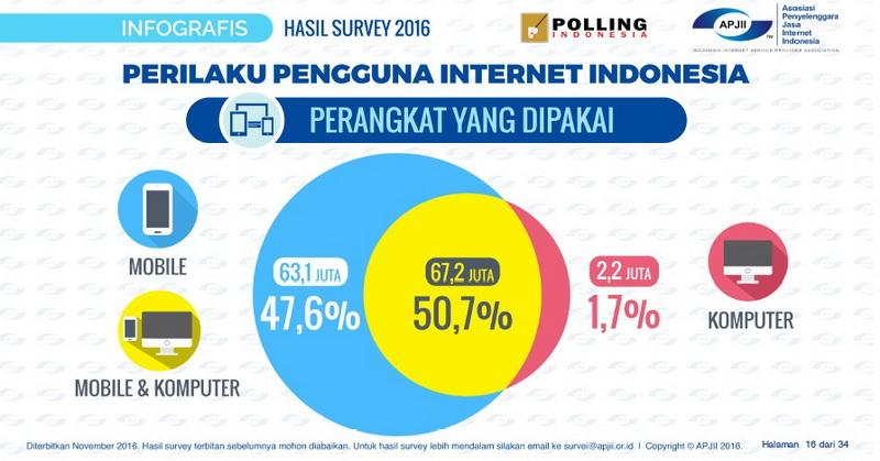 https: img-o.okeinfo.net content 2016 11 07 207 1535401 apjii-rilis-survei-pengguna-internet-indonesia-ytx9a0PFKQ.jpg