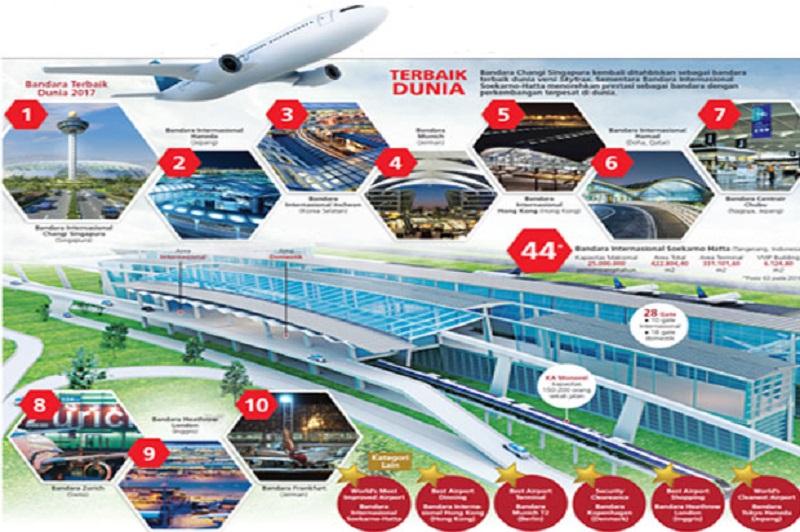 https img o okeinfo net content 2017 03 16 320 1644064 bandara changi terbaik soetta berkembang pesat 9oGV8lUTq1 jpg