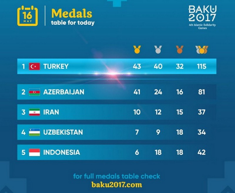 https: img-o.okeinfo.net content 2017 05 17 43 1692858 hanya-raih-satu-emas-indonesia-turun-ke-posisi-lima-klasemen-medali-di-isg-2017-e8LNUzrSiJ.jpg