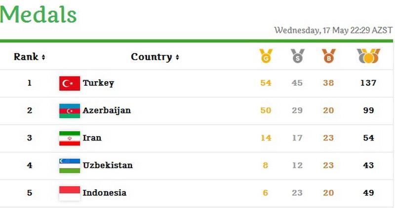 https: img-o.okeinfo.net content 2017 05 18 43 1693838 tak-raih-emas-posisi-indonesia-masih-stagnan-di-tempat-kelima-klasemen-medali-isg-2017-CgELAu8qY3.jpg