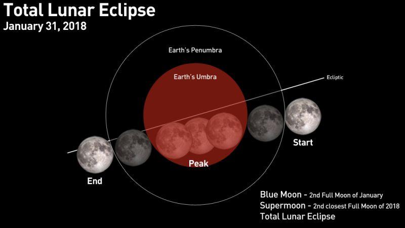 https: img-o.okeinfo.net content 2018 01 31 56 1852806 fenomena-super-blue-blood-moon-akan-terjadi-lagi-pada-2028-2037-ZQNr5HSmnB.jpg