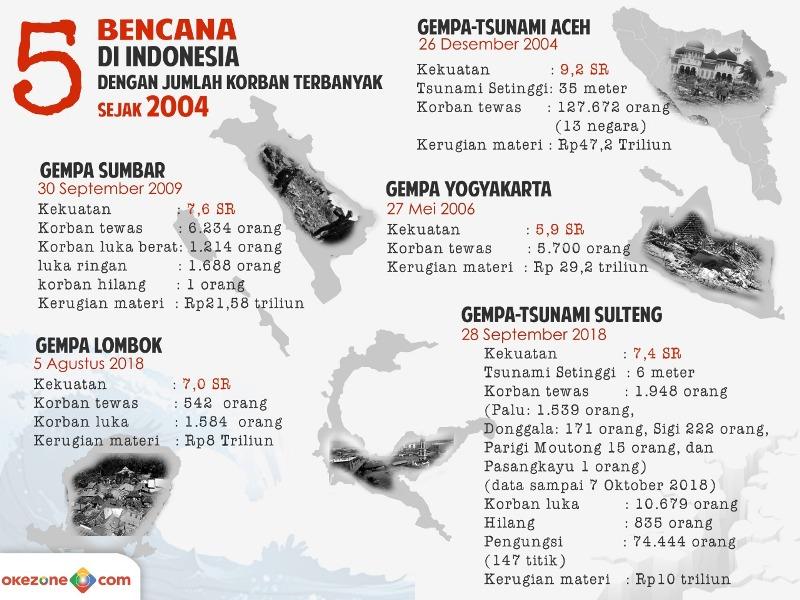 https: img-o.okeinfo.net content 2018 10 12 337 1963164 infografis-5-bencana-mengerikan-di-indonesia-dengan-korban-terbanyak-yXJNF4A51n.jpeg