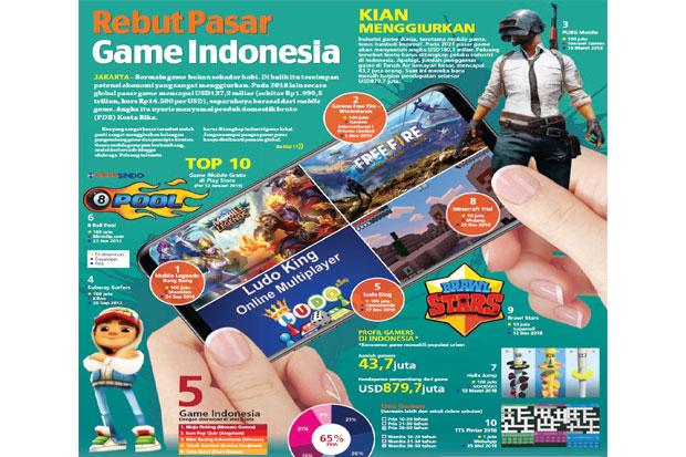 https: img-o.okeinfo.net content 2019 01 13 320 2003880 potensi-besarnya-keuntungan-pasar-game-di-indonesia-w4Uvpfzc6m.jpg