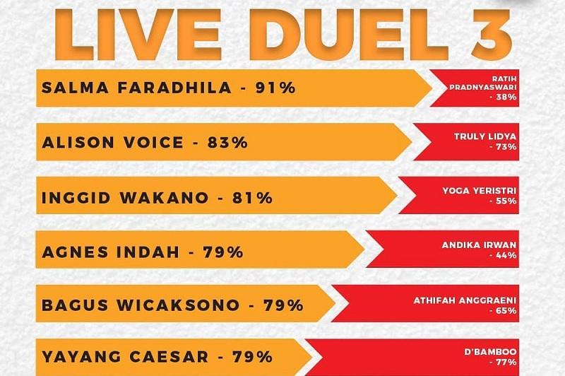 https: img-o.okeinfo.net content 2019 02 05 598 2013835 hasil-live-duel-rising-star-indonesia-6-peserta-lolos-ke-babak-selanjutnya-JAN4UqbT0n.jpg