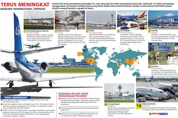 https: img-o.okeinfo.net content 2019 03 15 320 2030277 bandara-atlanta-paling-sibuk-di-dunia-5cF053vW84.jpg
