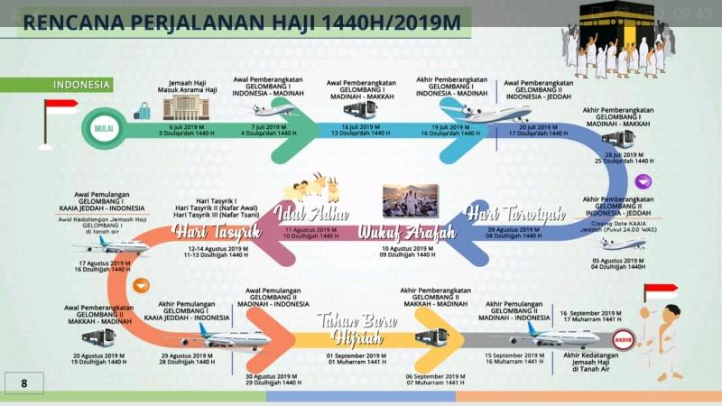 https: img-o.okeinfo.net content 2019 04 25 398 2047801 rencana-perjalanan-haji-2019-jamaah-mulai-diterbangkan-7-juli-jeHnDYLVsL.jpg