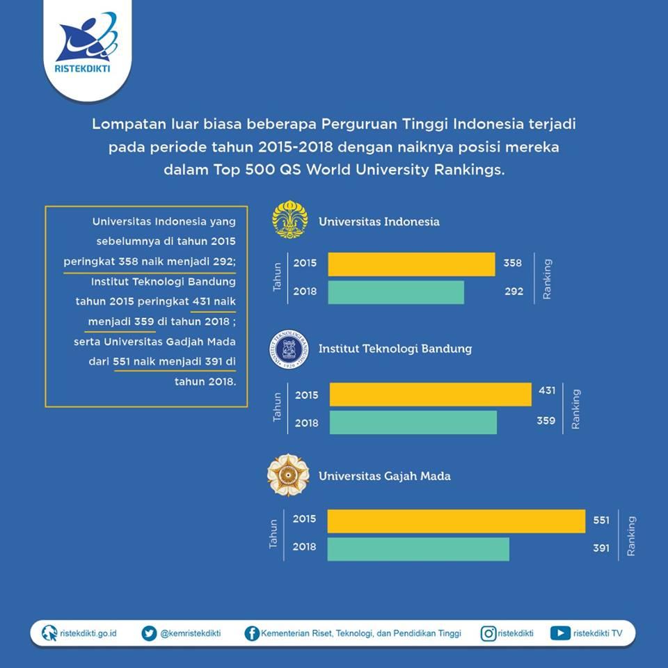 Foto: Peringkat Kampus Indonesia Naik (Kemenristekdikti)