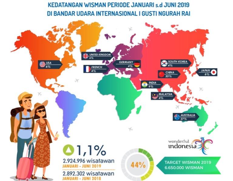 https: img-o.okeinfo.net content 2019 07 30 1 2085590 semester-pertama-2019-2-9-juta-wisatawan-mancanegara-masuki-bali-lewat-jalur-udara-i3wlUyKhVn.jpeg