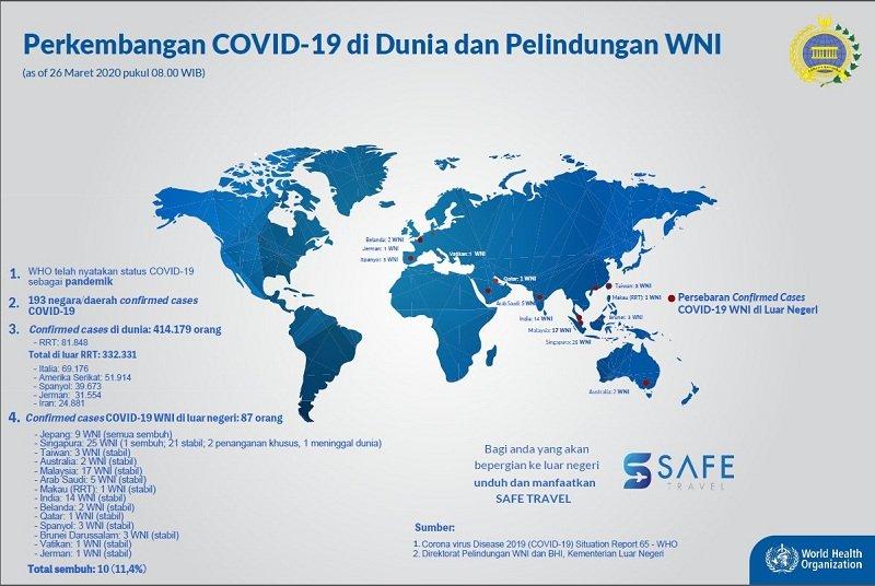 https: img-o.okeinfo.net content 2020 03 26 18 2189212 jumlah-wni-positif-covid-19-di-luar-negeri-bertambah-jadi-87-8duPfkjHb9.jpg