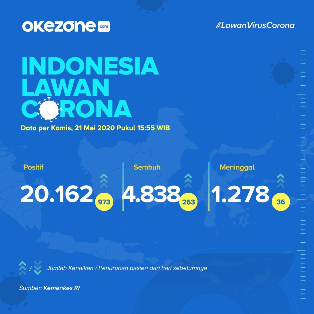 https: img-o.okeinfo.net content 2020 05 21 620 2217622 rekor-baru-kasus-positif-corona-ri-bertambah-hampir-seribu-jadi-20-162-orang-Un2yGNsxYJ.jpg