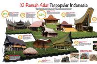 10 Rumah Adat Terpopuler Indonesia, Ada di Mana Saja?