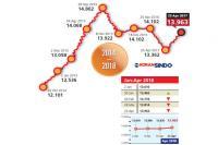 Rupiah Hampir Rp14.000, Kepercayaan Investor Perlu Dijaga