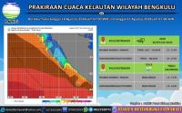 Cuaca Ekstrem dan Gelombang 4 Meter Landa Bengkulu, BMKG Keluarkan Peringatan Dini