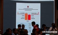 Jokowi-Ma'ruf Menang, LSI Denny JA Klaim Hitung Cepatnya Paling Mendekati