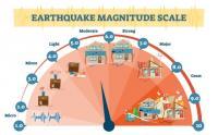 Getaran Gempa di Tasikmalaya Dirasakan Warga seperti Truk Lewat