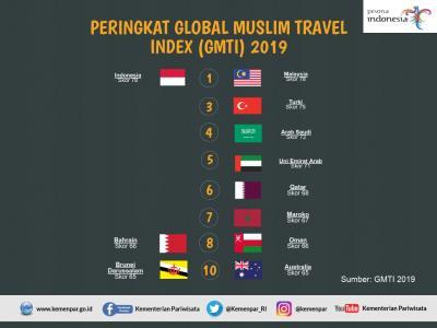 RI-Malaysia Bersaing Ketat Rebut Juara Wisata Halal Dunia