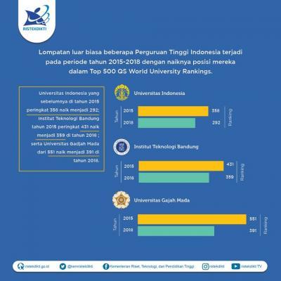 Begini Lompatan Tajam Peringkat UI hingga UGM di Kancah Internasional