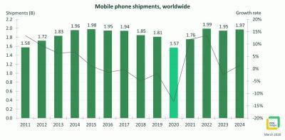 Wabah Corona Bikin Merosot Pengapalan Ponsel, 2021 Diprediksi Pulih